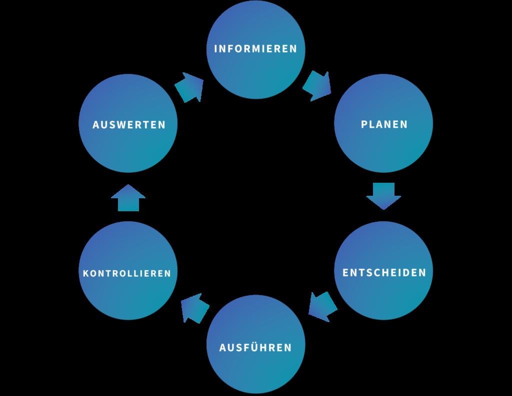 Lernauftrag Phasen Ablauf - Modell der vollständigen Handlung